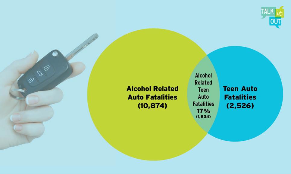 A Venn diagram explaining alcohol related auto fatalities.